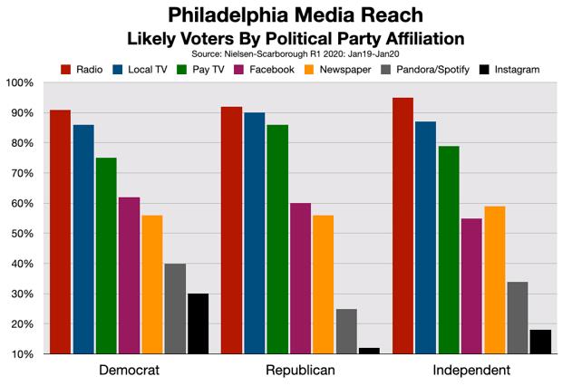 Political Advertising Philadelphia 2020