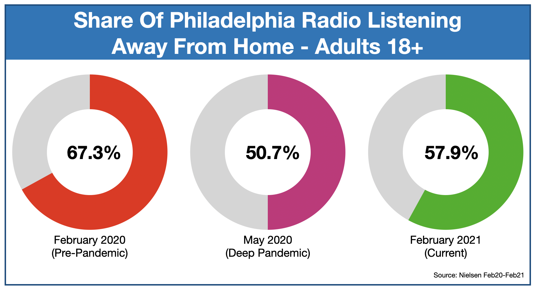Radio Advertising In Philadelphia Listening Away From Home