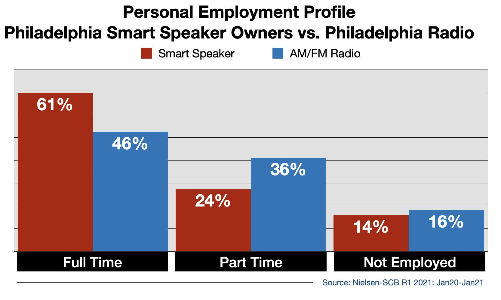 Radio Advertising In Philadelphia Smart Speaker Usage By Employment
