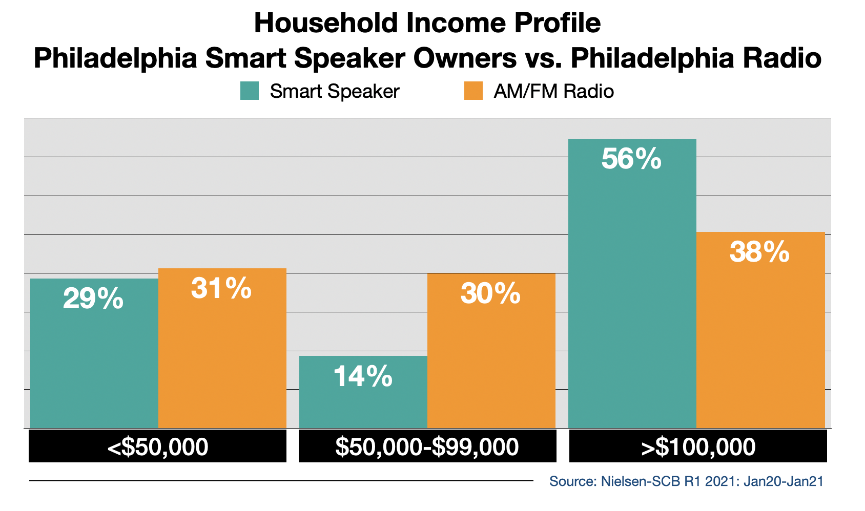Radio Advertising In Philadelphia Smart Speaker Usage By Income