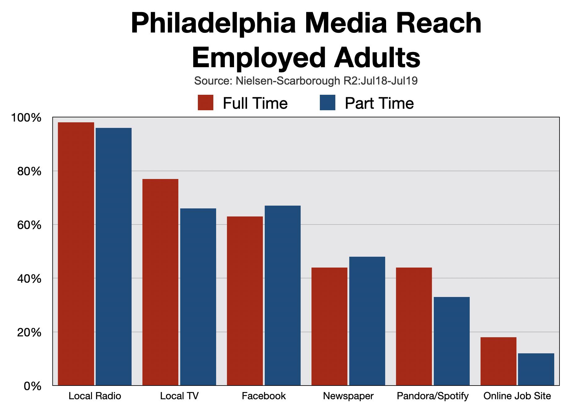 Recruitment Advertising Philadelphia