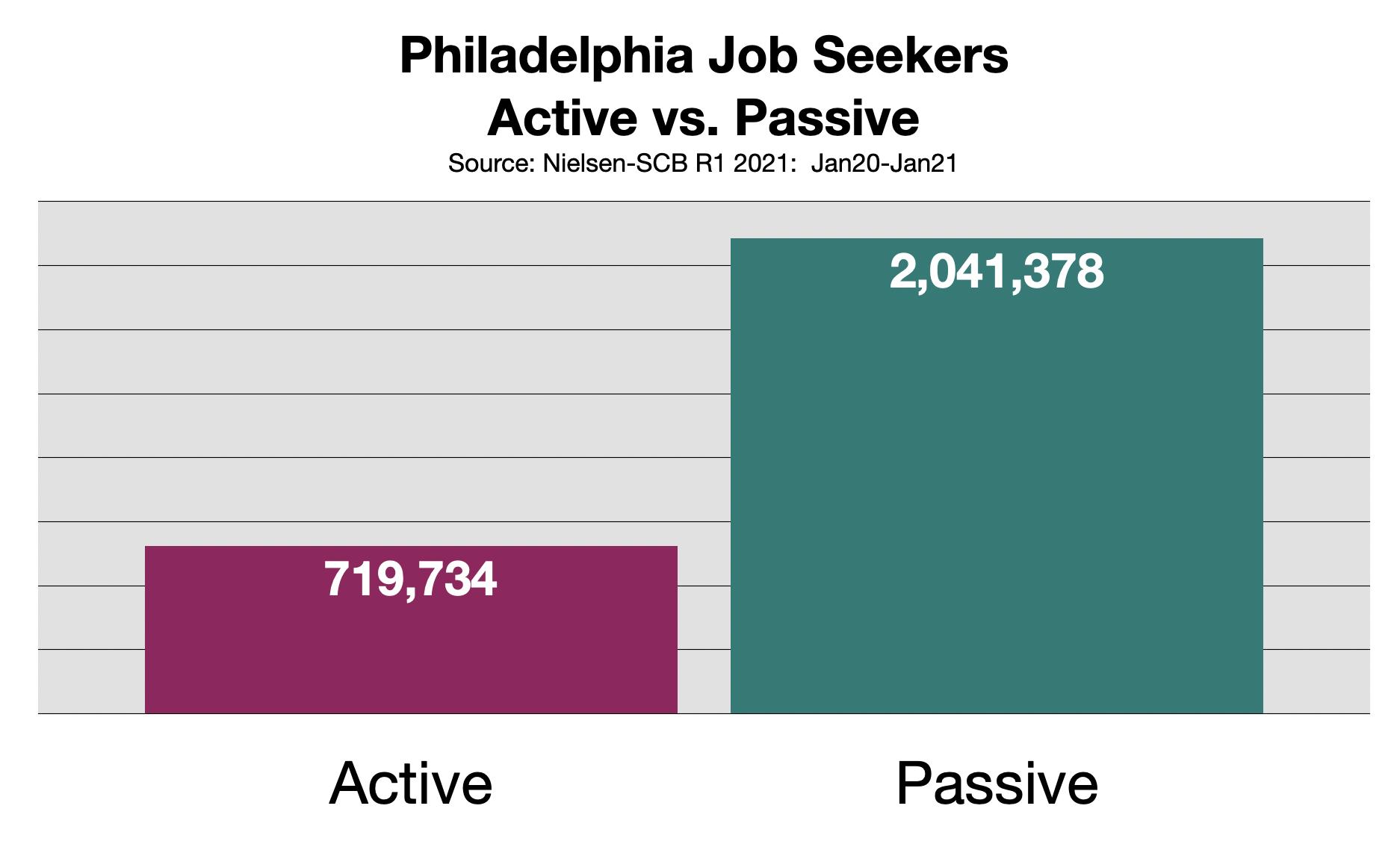 Recruitment Advertising In Philadelphia