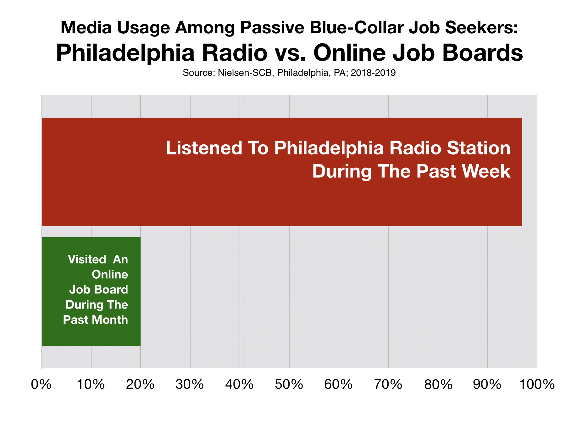 Recruitment Advertising Philadelphia Blue Collar Workers