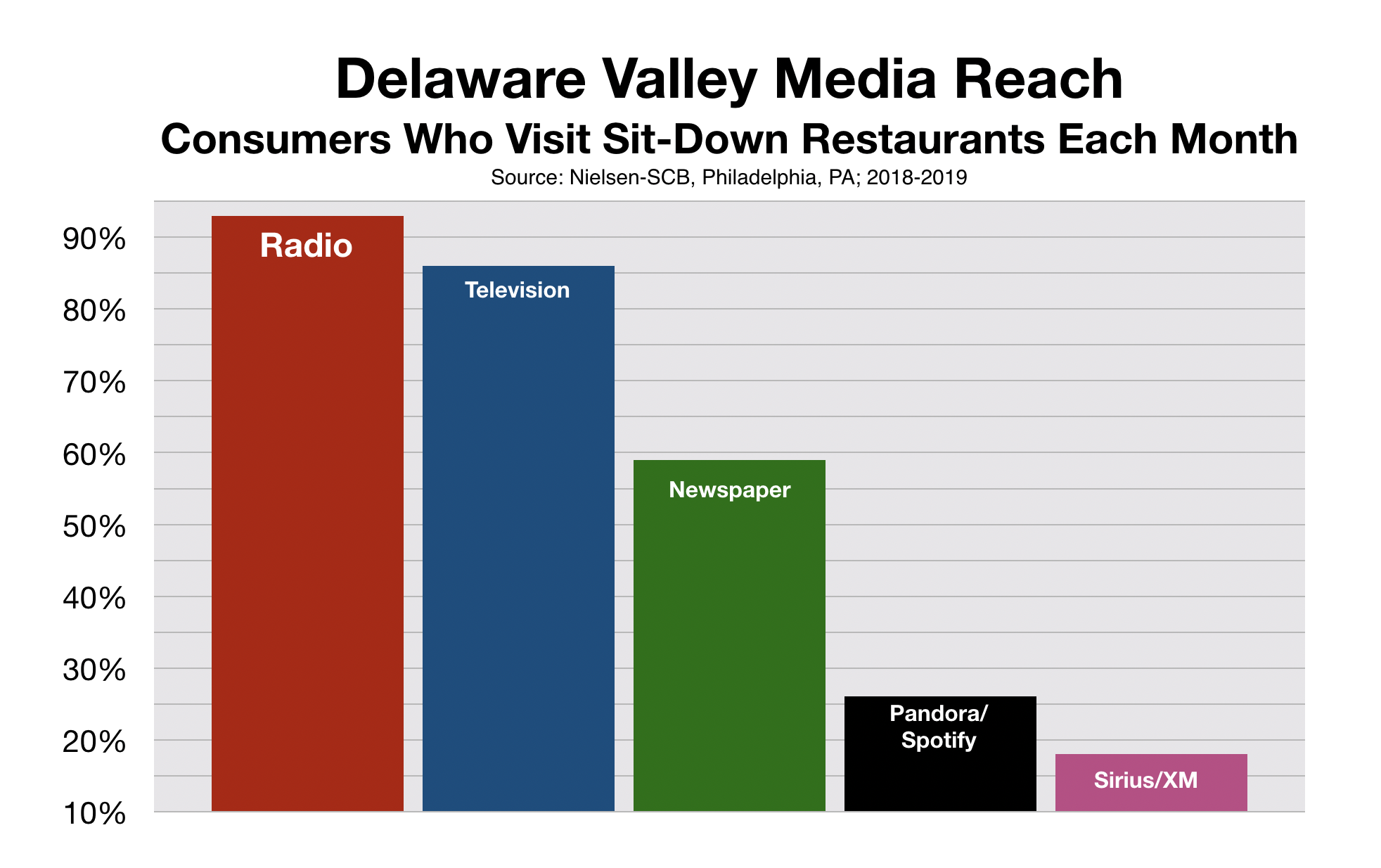 Restaurant Advertising in Delaware Valley