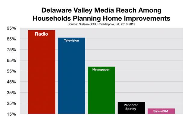 Advertise On Philadelphia Radio Home Improvements