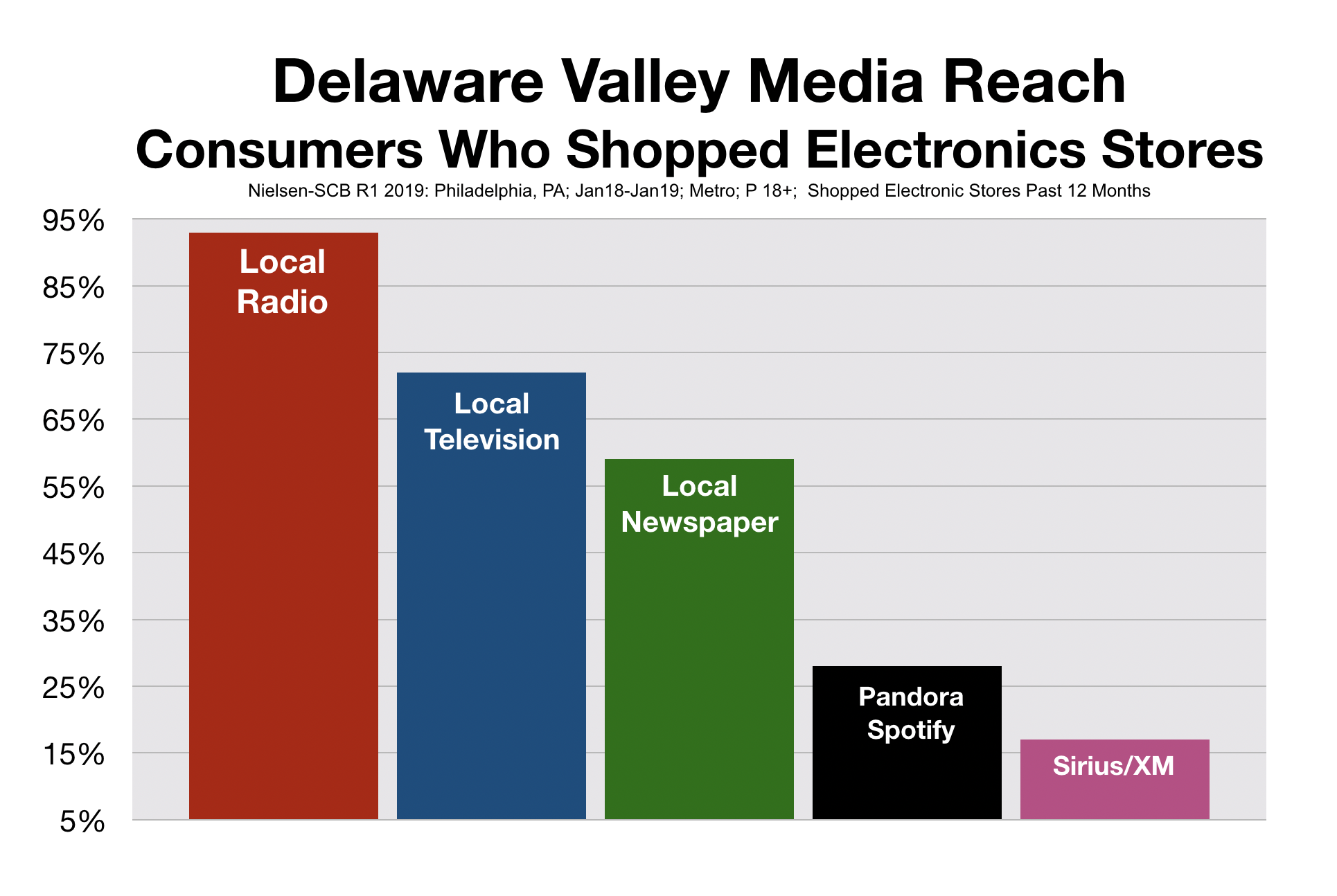 Advertise On Philadelphia Radio Electronic Stores