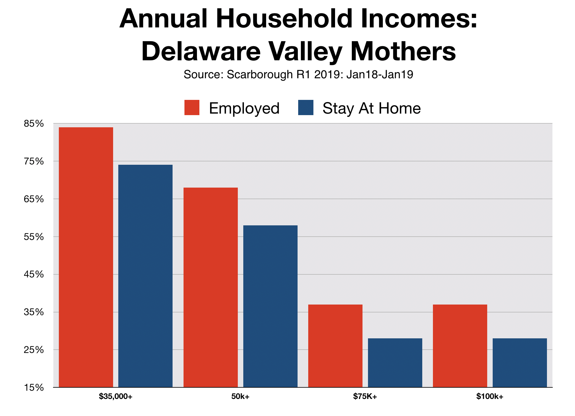 Advertising In Philadelphia Working Mothers vs. Stay At Home