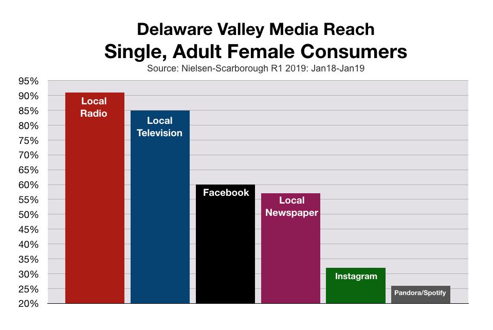Advertising to Women in Philadelphia and Delaware Valley: Media Reach
