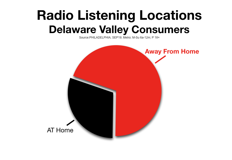 Advertise On Philadelphia Radio Listening Locations