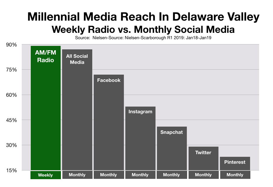 Advertise To Millennials in Philadelphia: Social Media