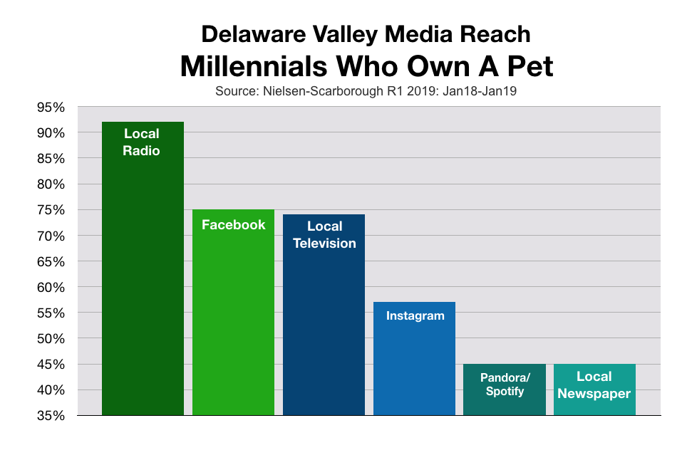 Millennial Consumers in Philadelphia Pet Products