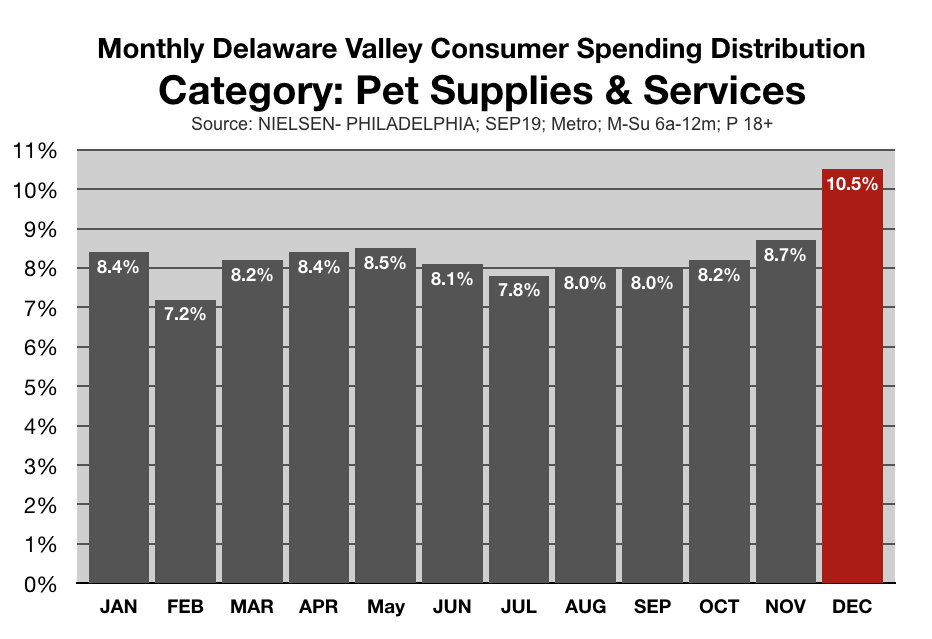 Marketing To Pet Owners In Philadelphia and Delaware Valley