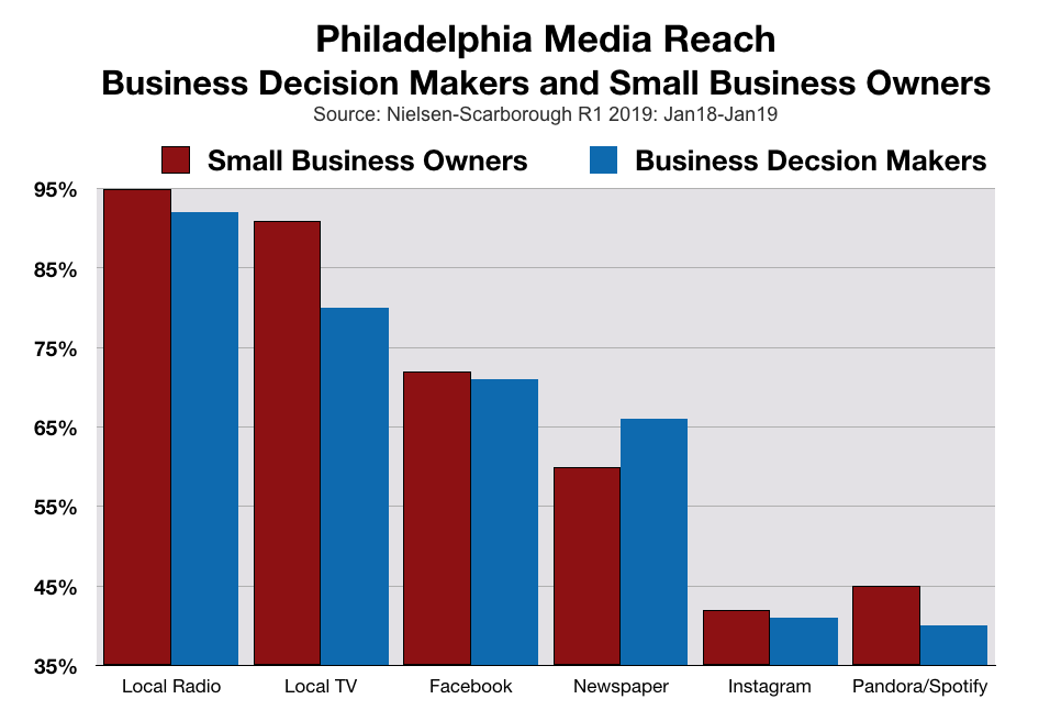 B2B advertising in Philadelphia and Delaware Valley
