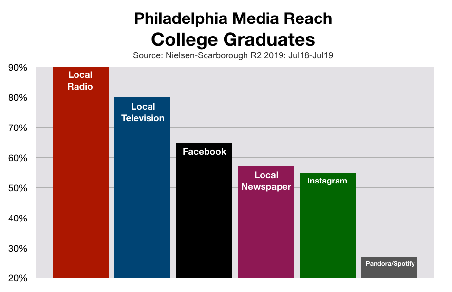 Advertise In Philadelphia: College Graduates