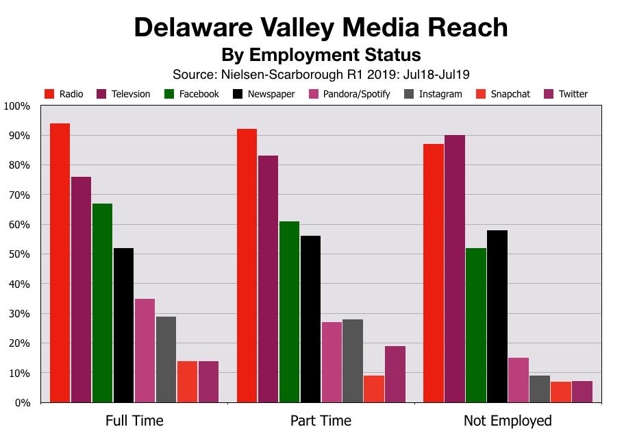 Advertise In Philadelphia: Employment Status