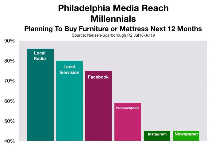 Advertising In Philadelphia: Millennial Furniture Shoppers