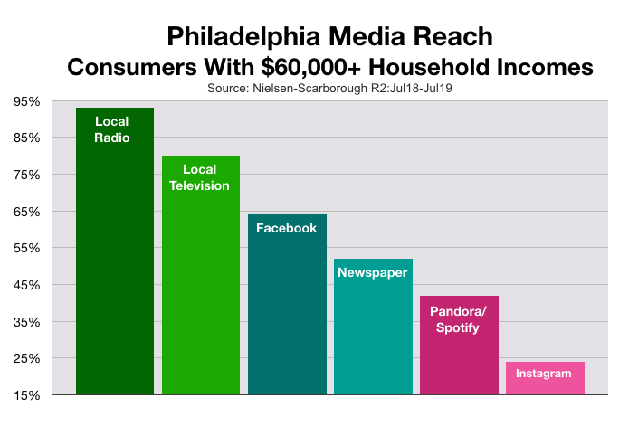 Advertise In Philadelphia: Household Incomes