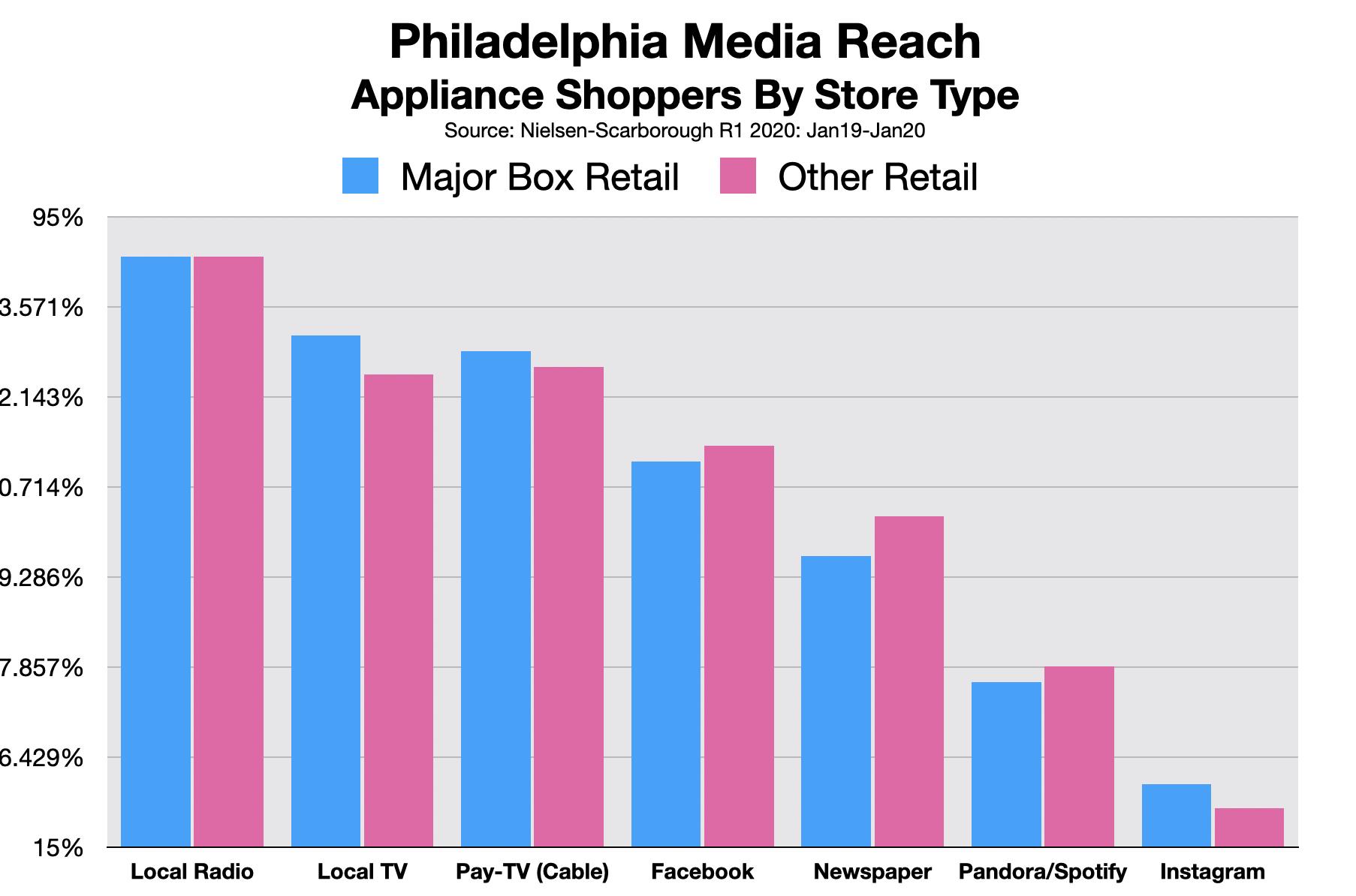 Advertise On Philadelphia Radio: Appliance Stores