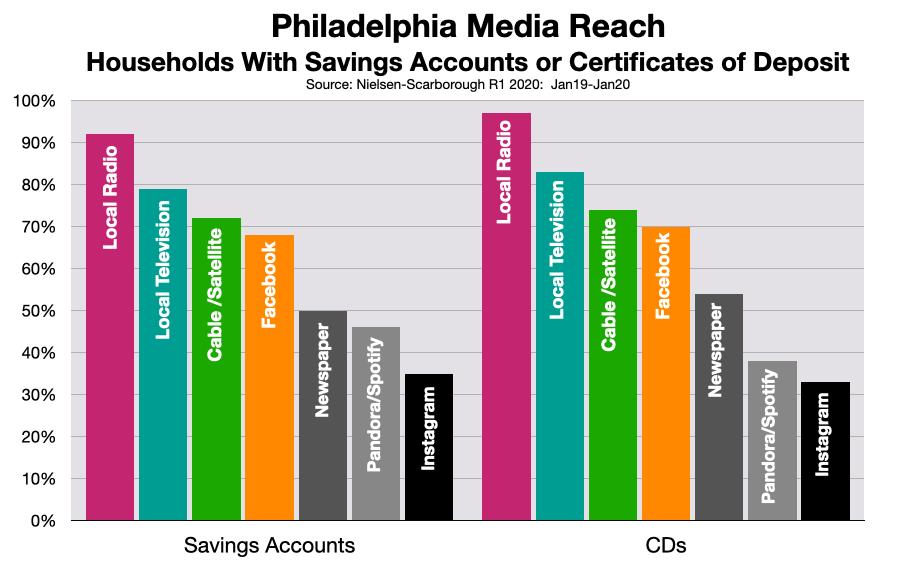 Advertising In Philadelphia: Banks & Credit Unions