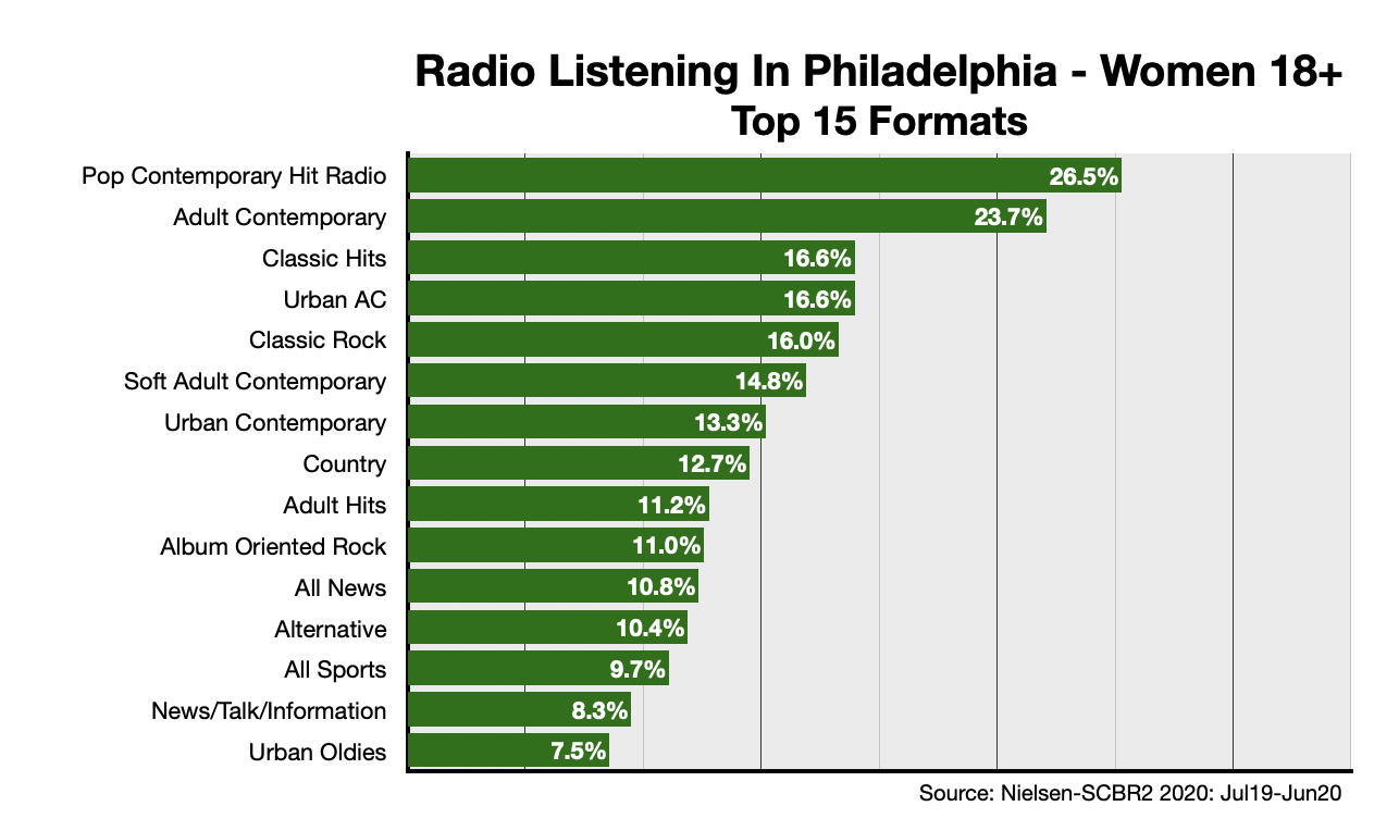 Advertising On Philadelphia Radio: Formats-Women