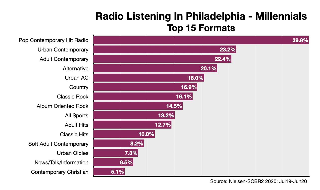 Advertise on Philadelphia Radio: Formats-Millennials