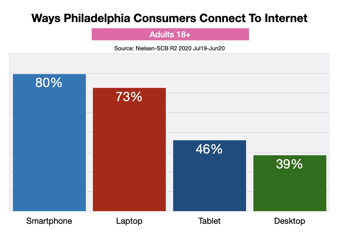 Online Advertising In Philadelphia: Devices