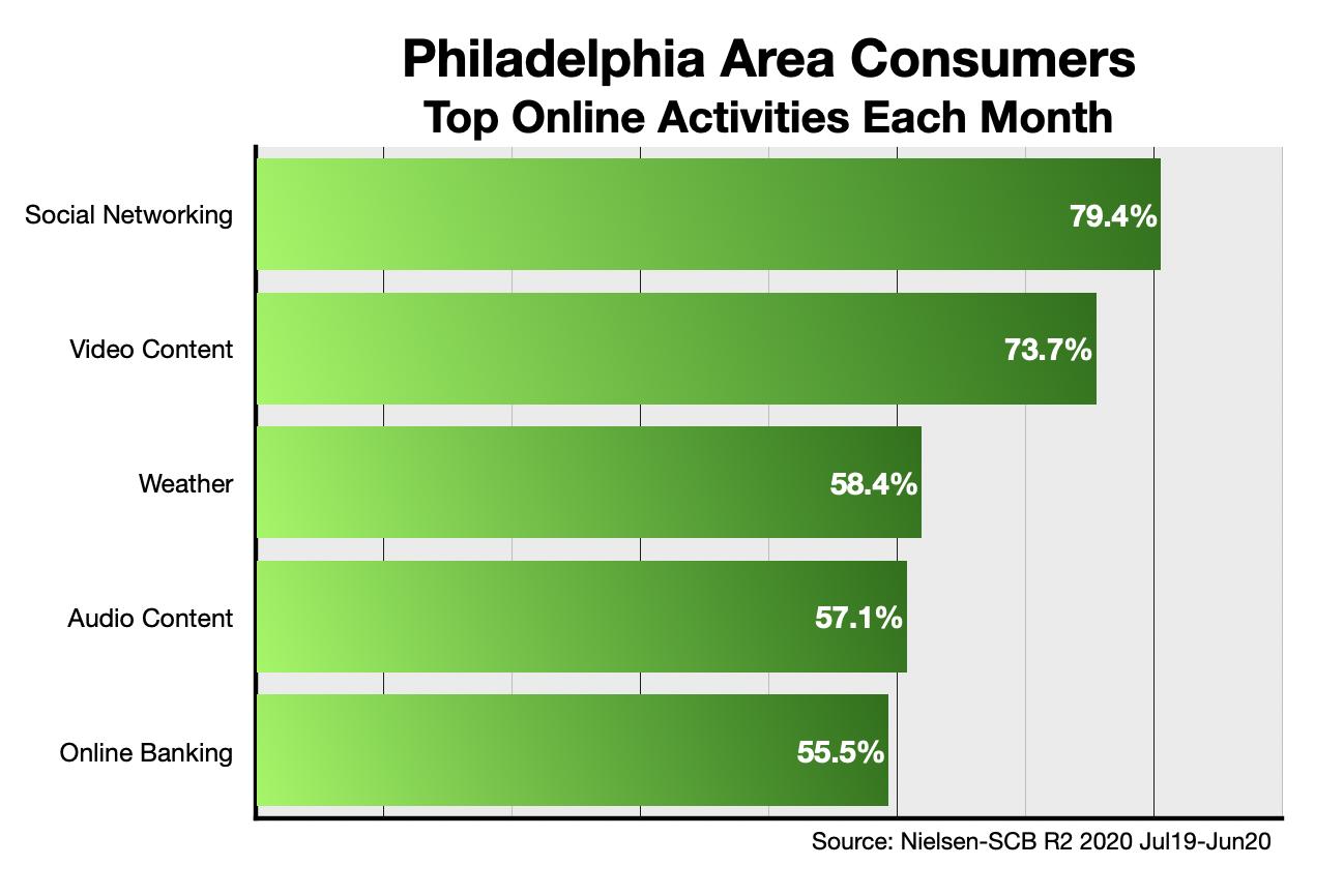 Advertise Online In Philadelphia: Activities