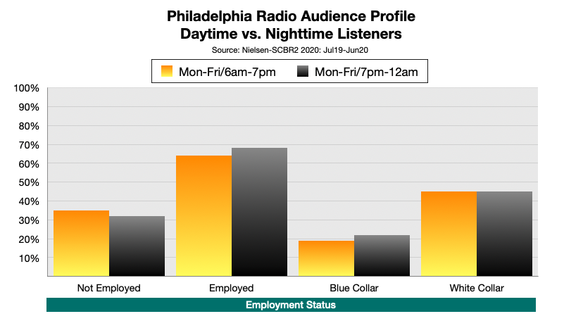 Advertising On Philadelphia Radio At Night: Employment