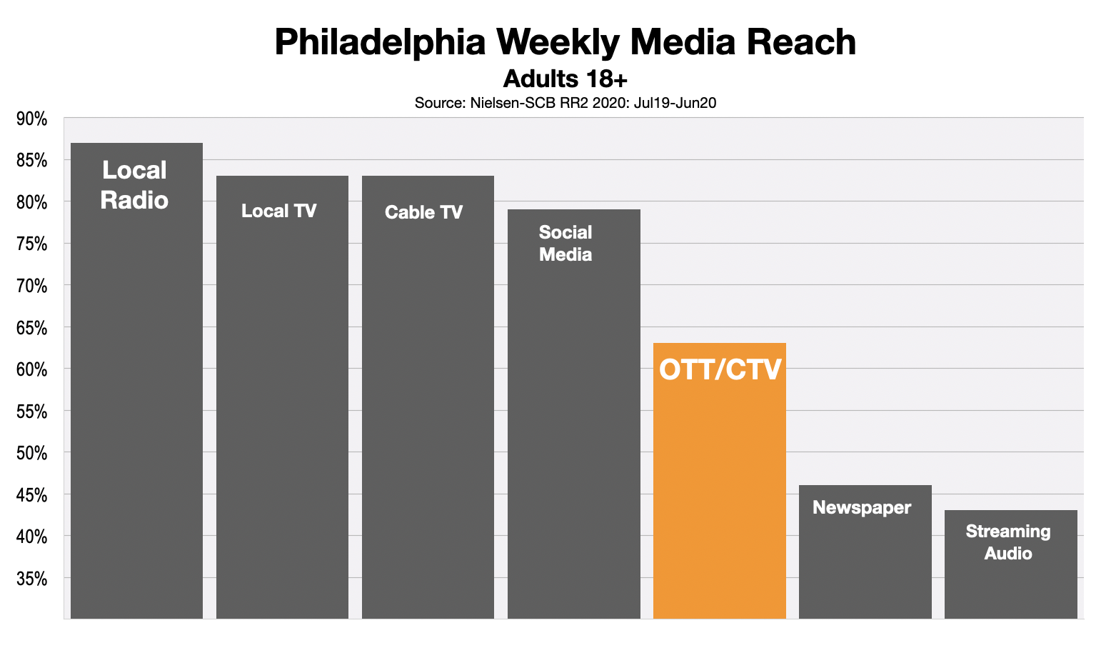 Advertising In Philadelphia: OTT & CTV Reach