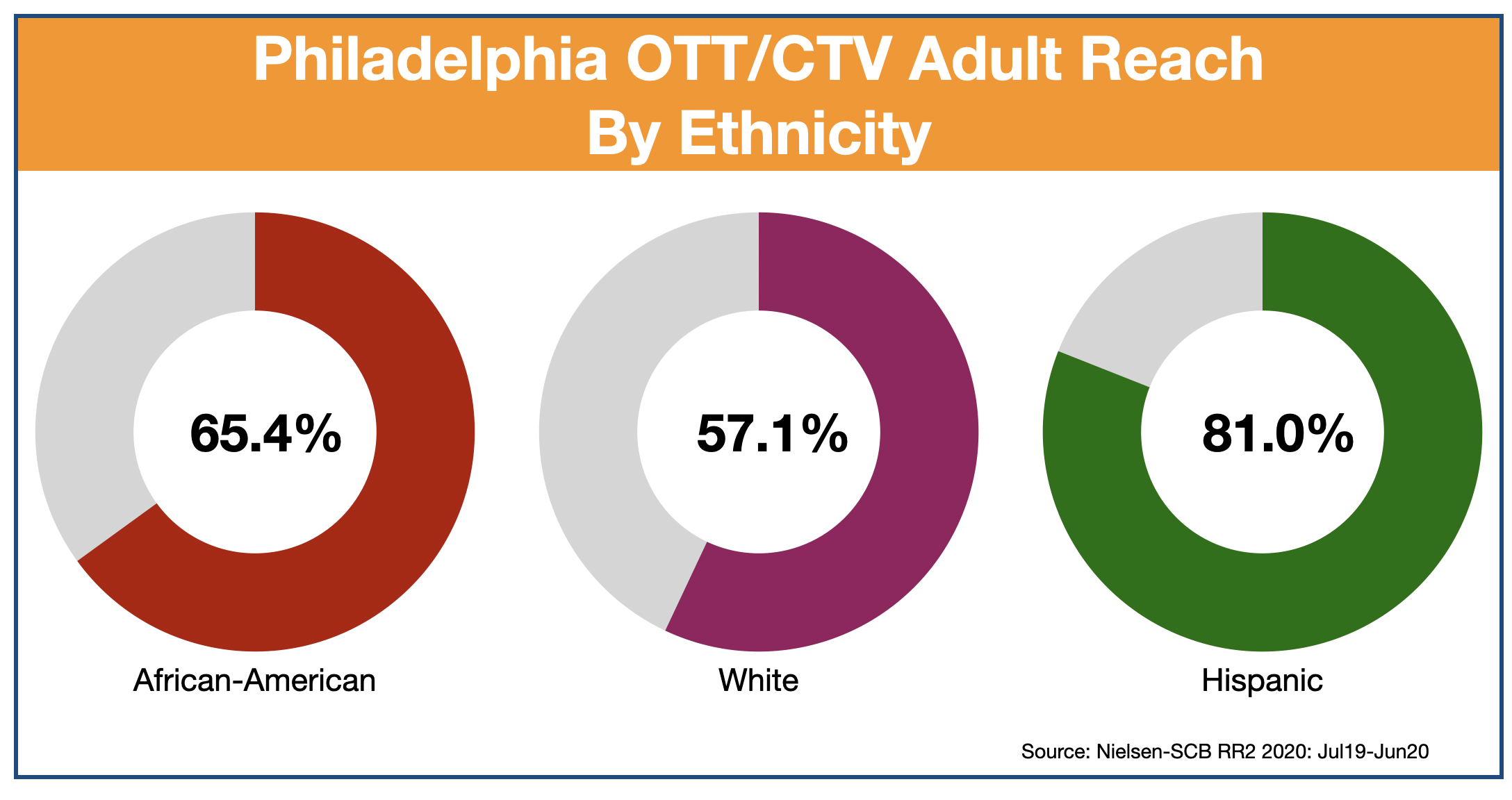 OTT and CTV advertising in Philadelphia: Ethnicity