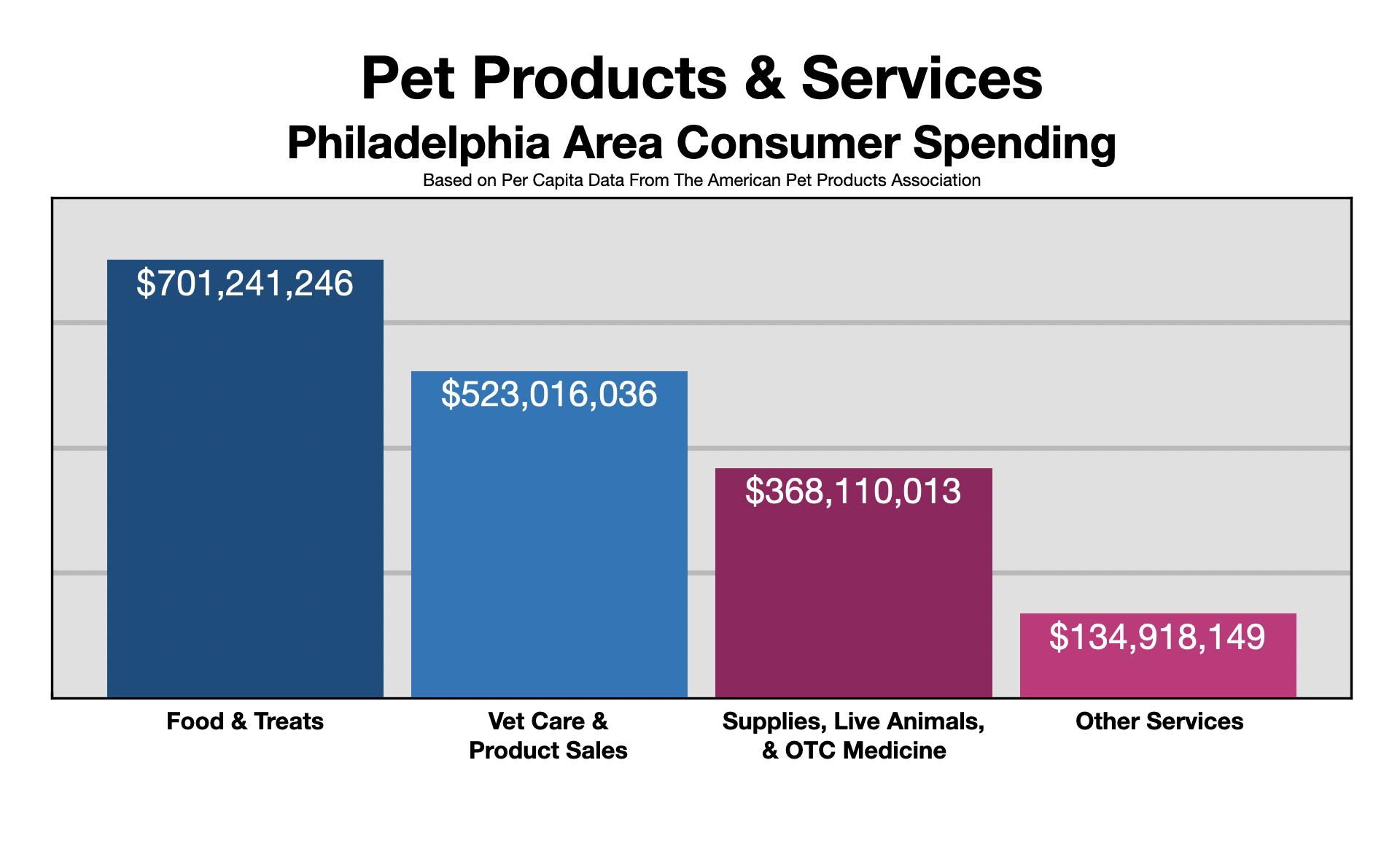 Advertise In Philadelphia: Pet Owners 2021
