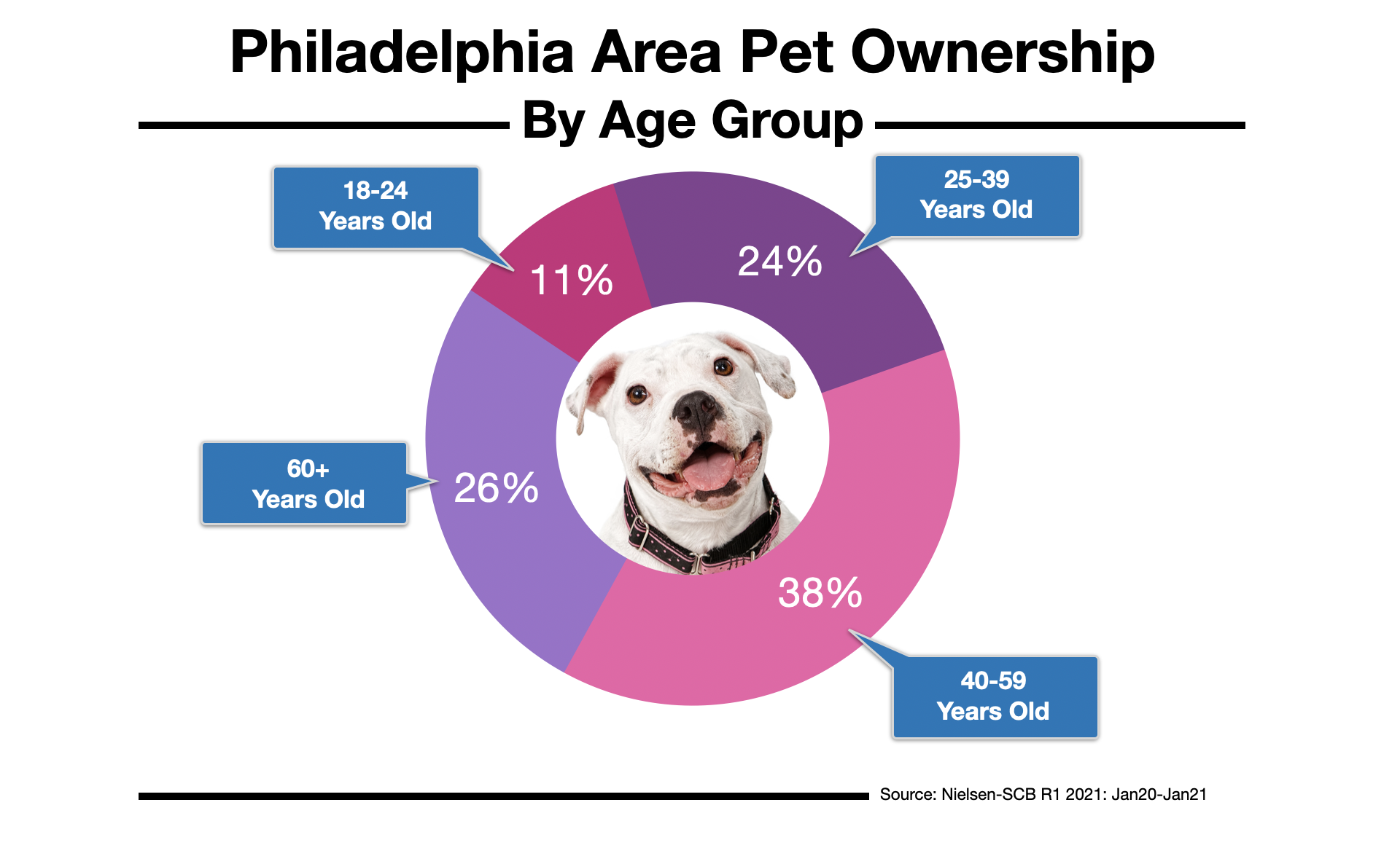 Advertise to Pet Owners In Philadelphia 2021