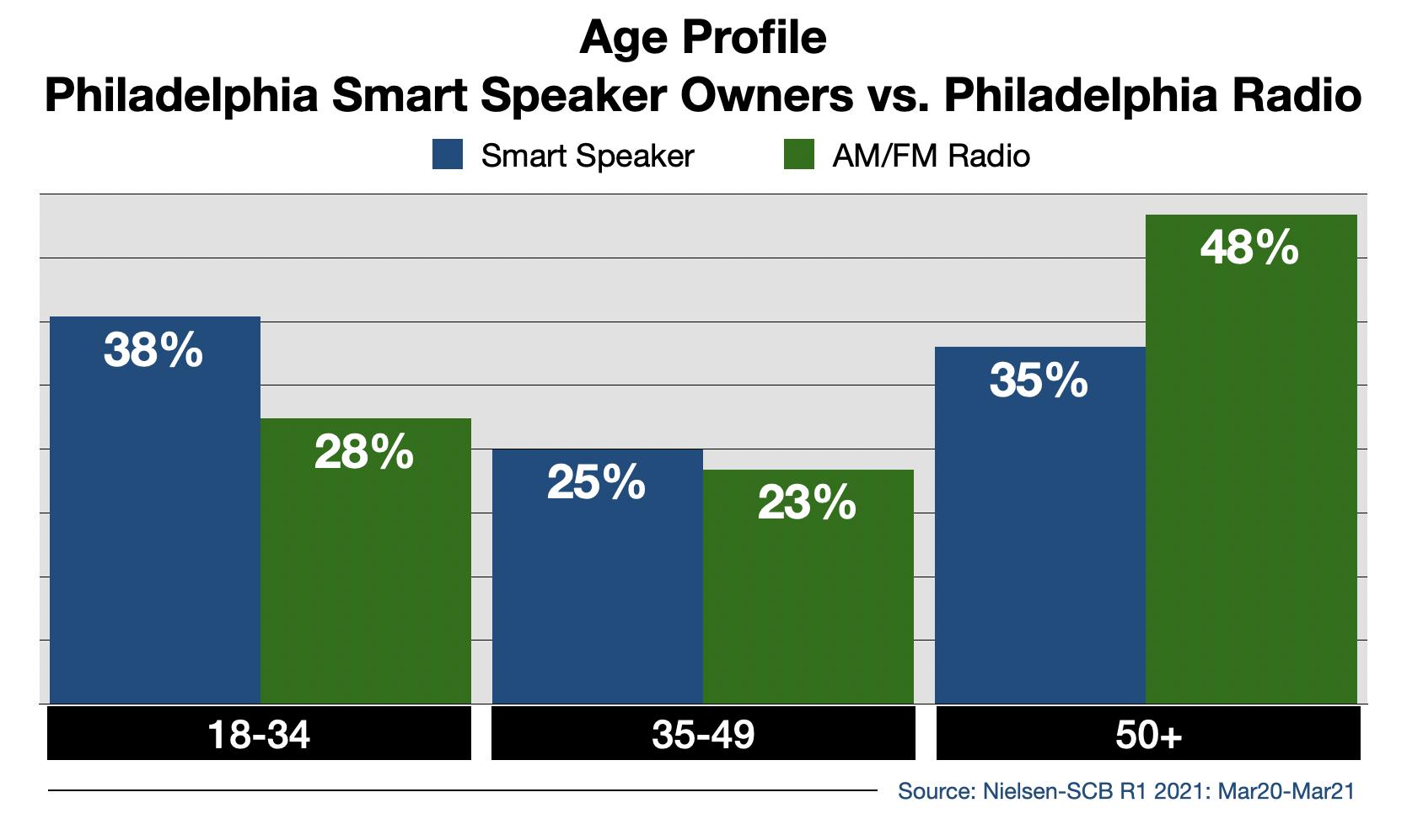 Radio Advertising In Philadelphia: Smart Speaker Usage By Age