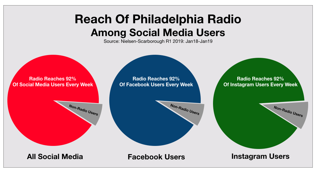 Social Media Advertising In Philadelphia