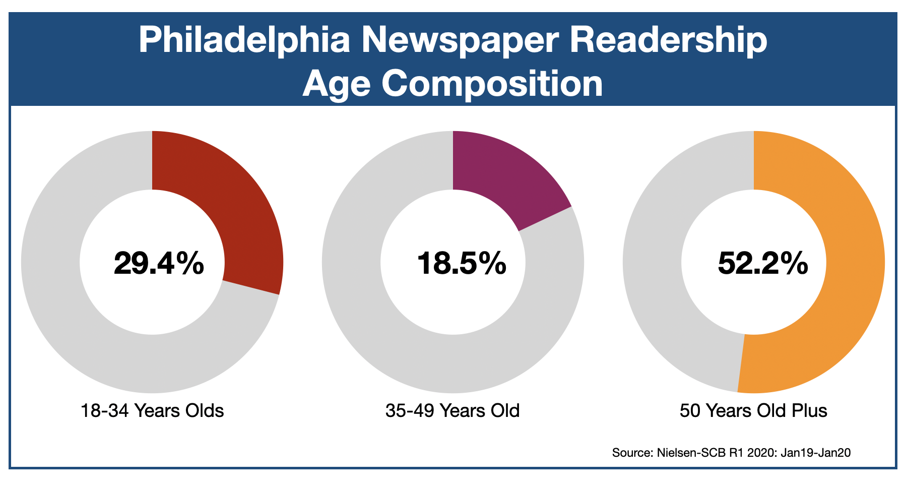 The Philadelphia Inquirer Age of Readers