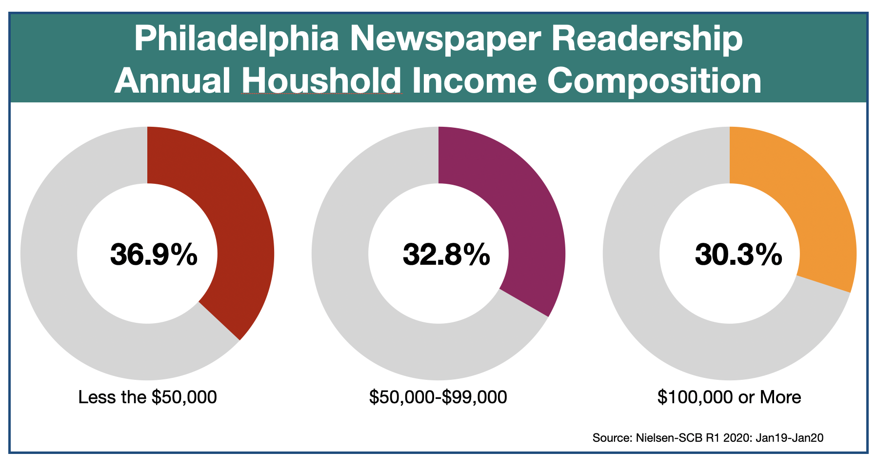 The Philadelphia Inquirer Household Income of Readers