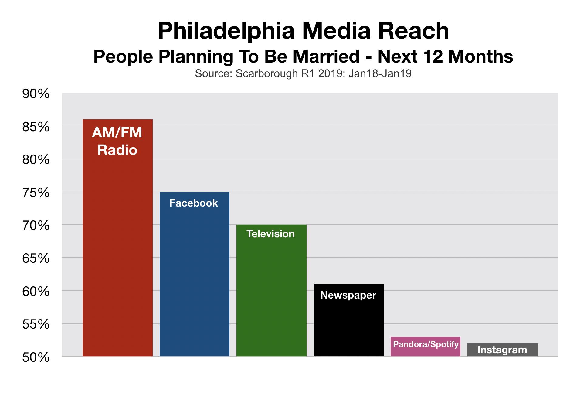 Wedding and Bridal Advertising in Philadelphia Area Reach